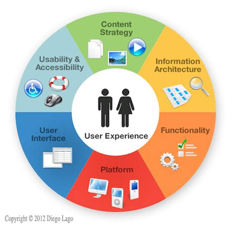 Article Review: Comparison Of A User Centered Design