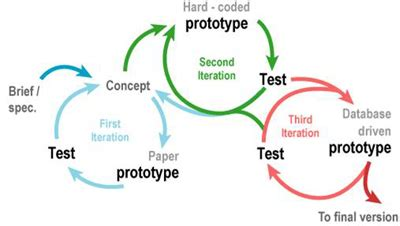 User centered design research papers